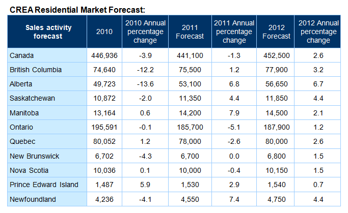 crea-sales-forecast1-may-2011