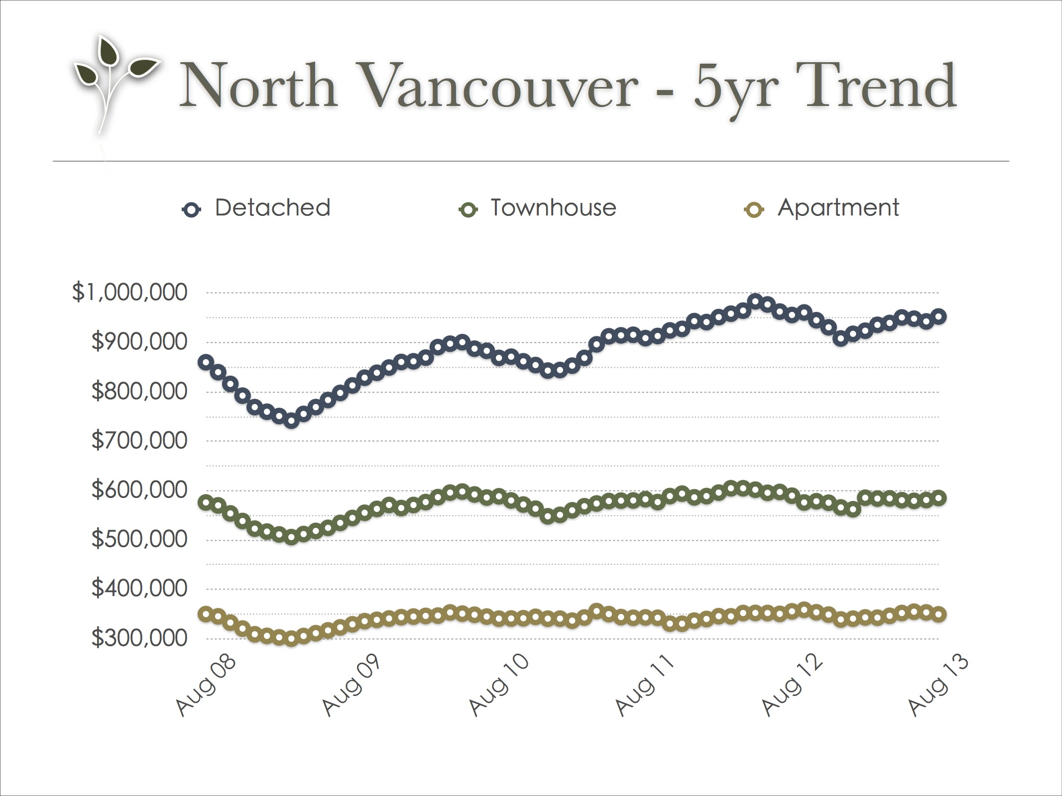 north_vancouver_real_estate_trend_aug_2013