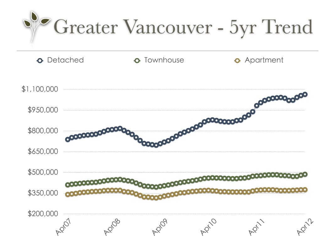 vancouver_real_estate_trend_april_2012