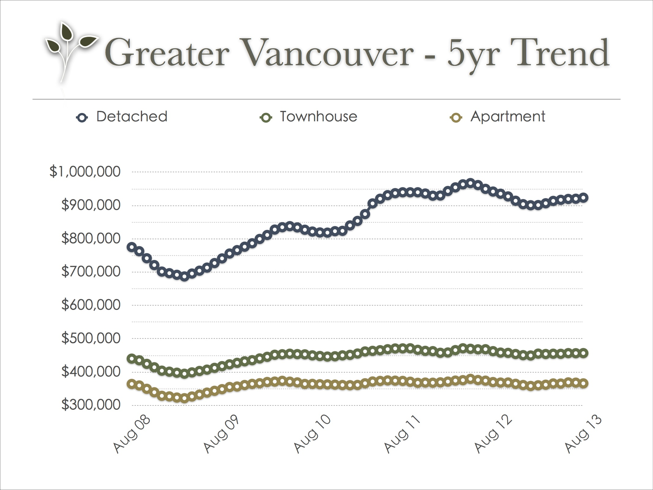 vancouver_real_estate_trend_aug_2013