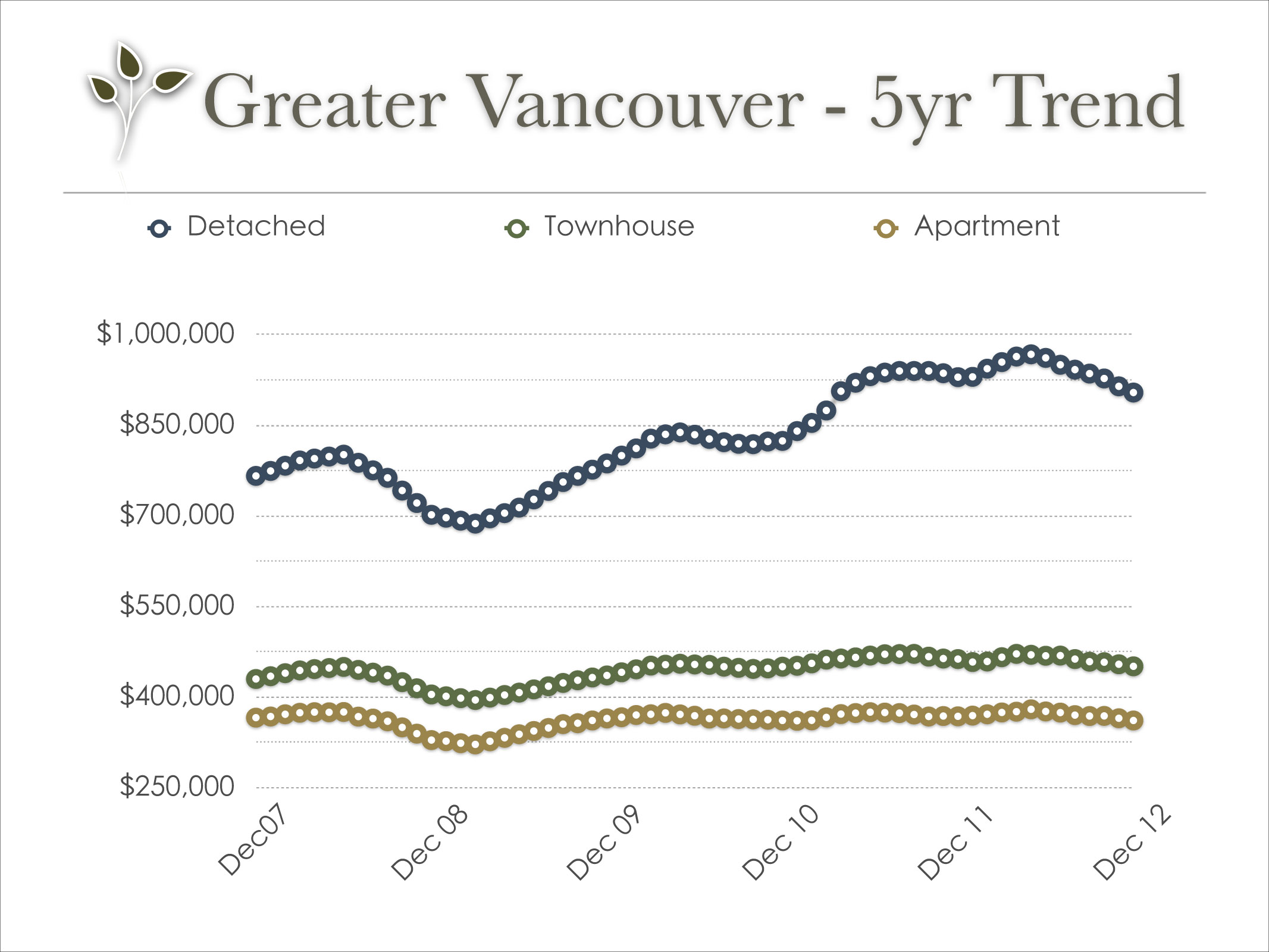 vancouver_real_estate_trend_oct_2012
