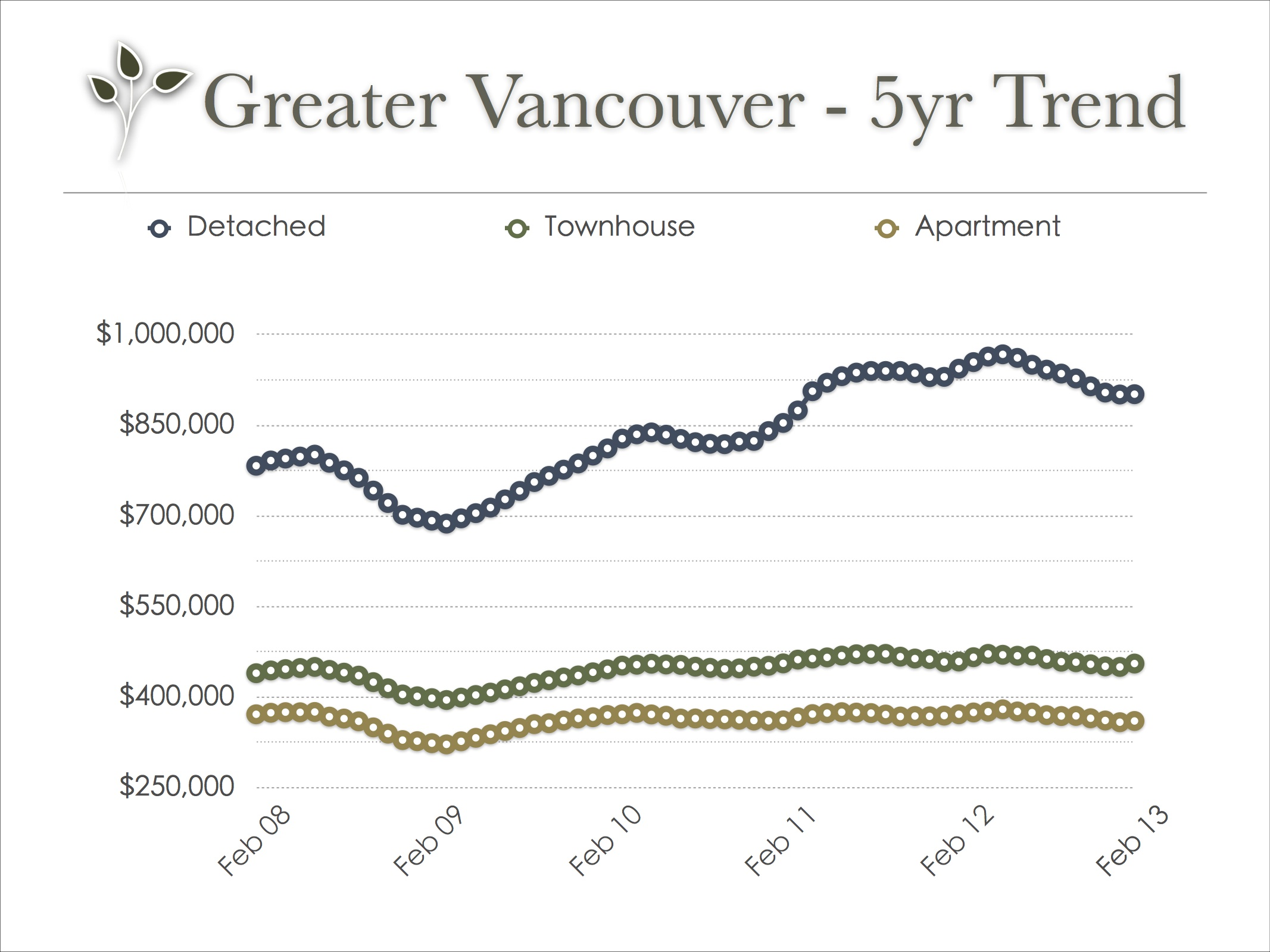 vancouver_real_estate_trend_feb_2013