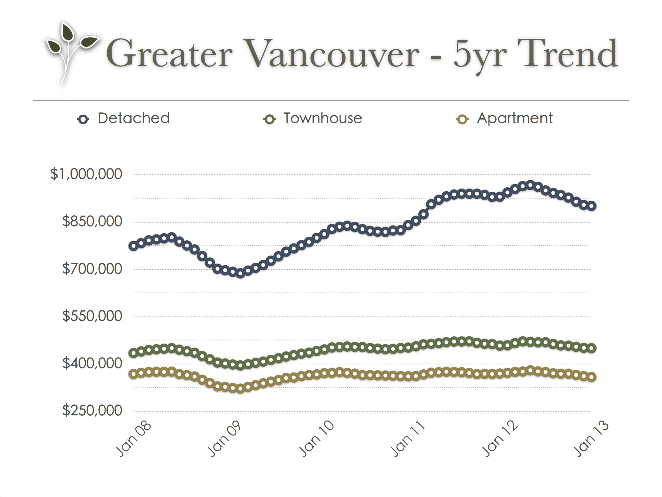 vancouver_real_estate_trend_jan_2013