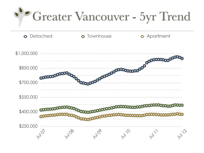 vancouver_real_estate_trend_may_2012