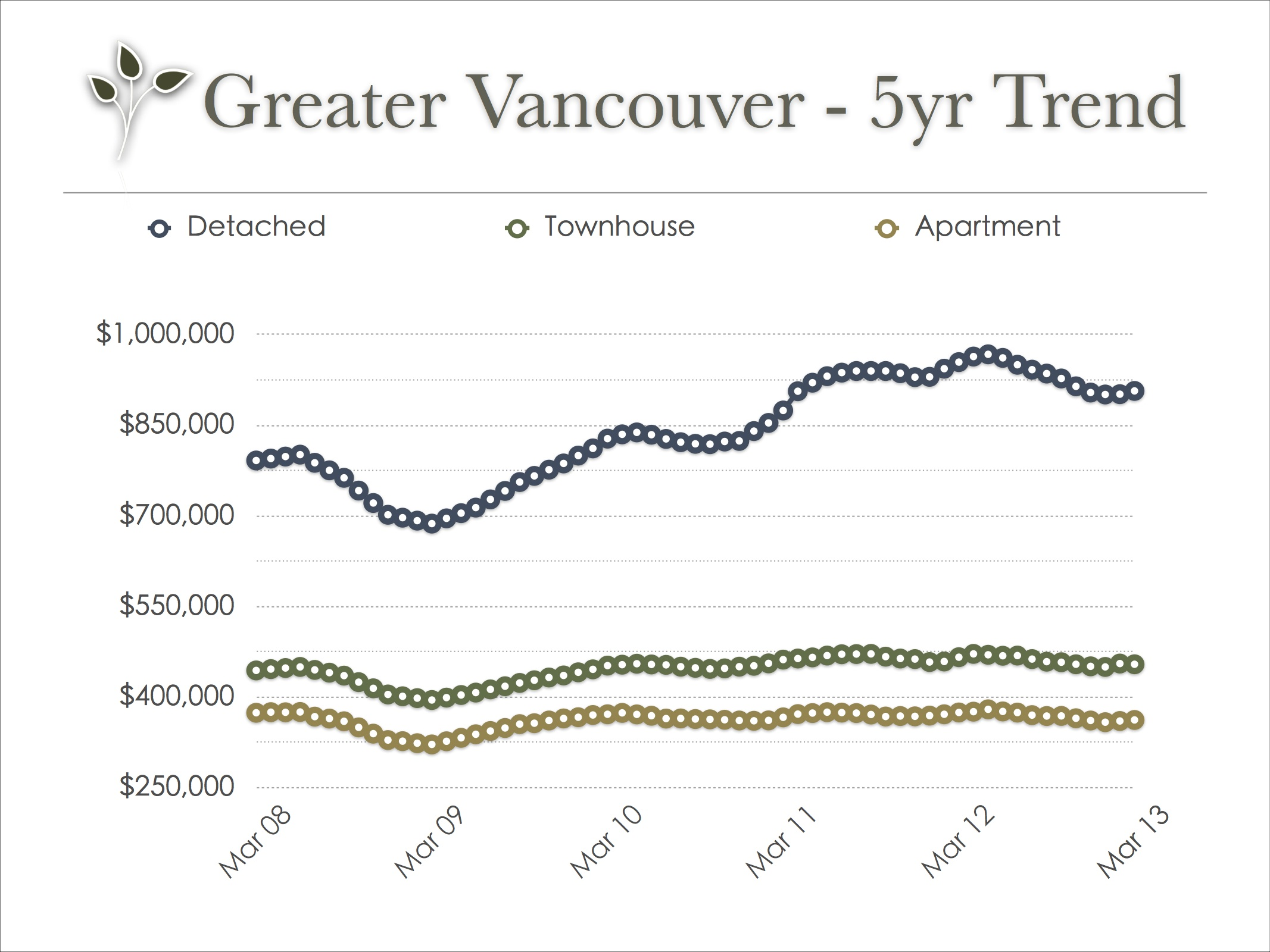 vancouver_real_estate_trend_mar_2013