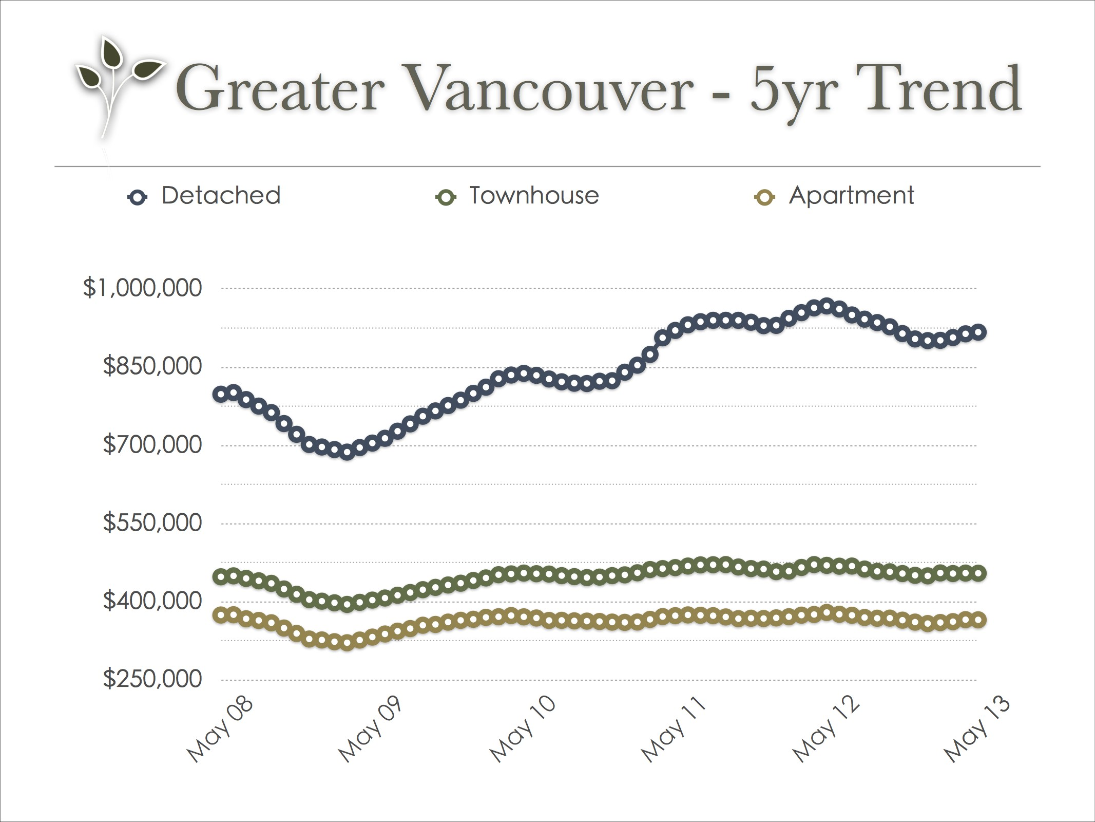 vancouver_real_estate_trend_may_2013