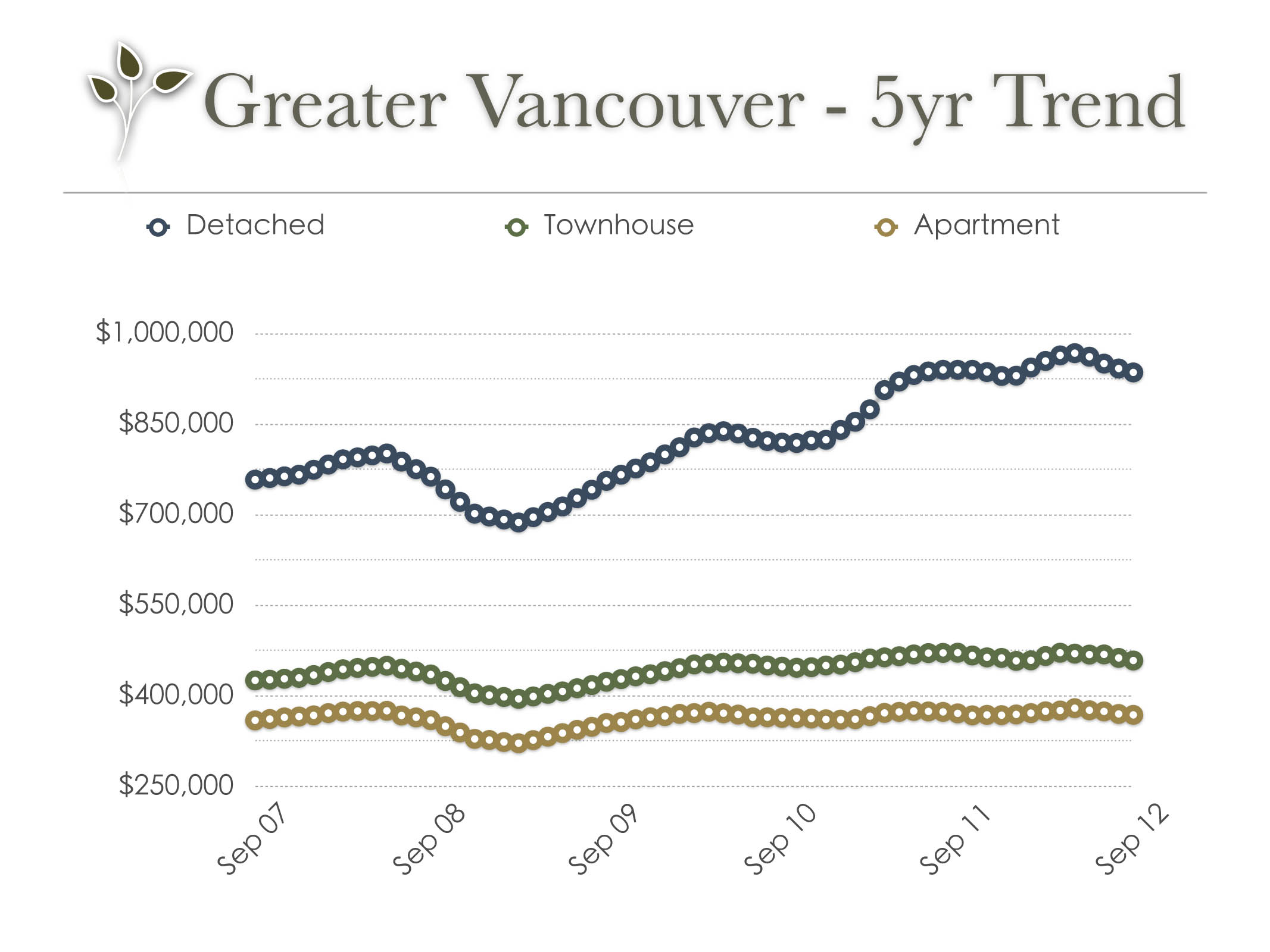 vancouver_real_estate_trend_sep_2012