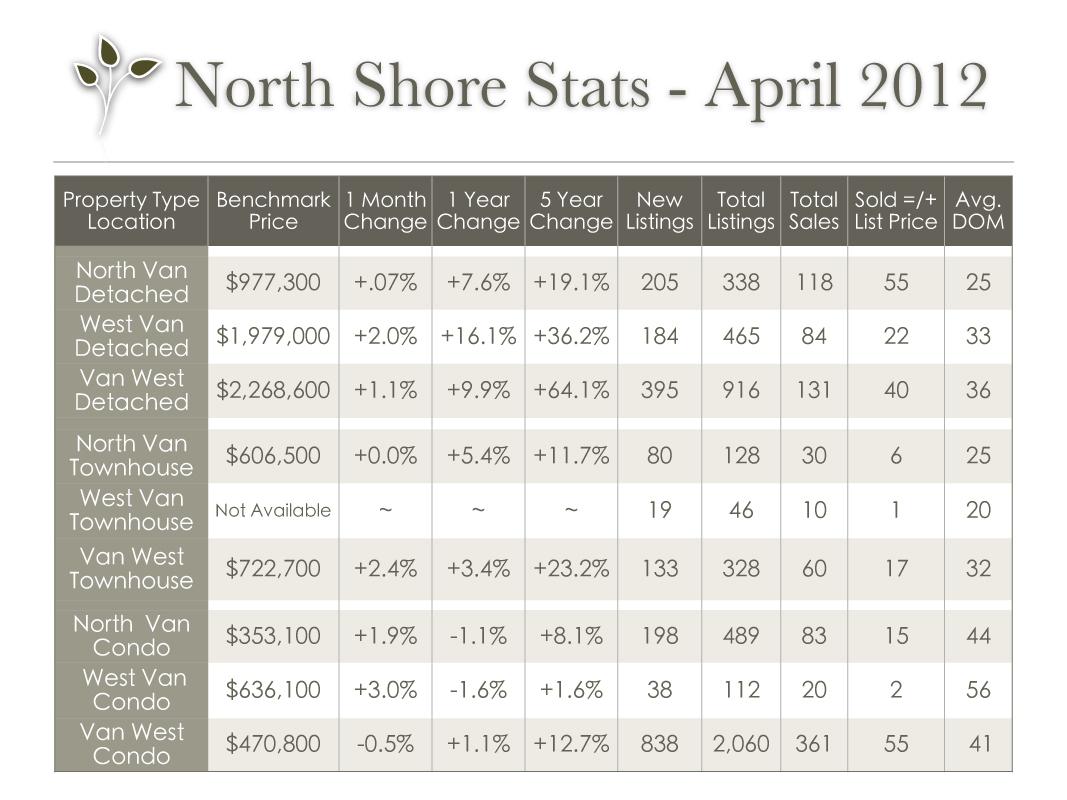 vancouver_stats_april_2012