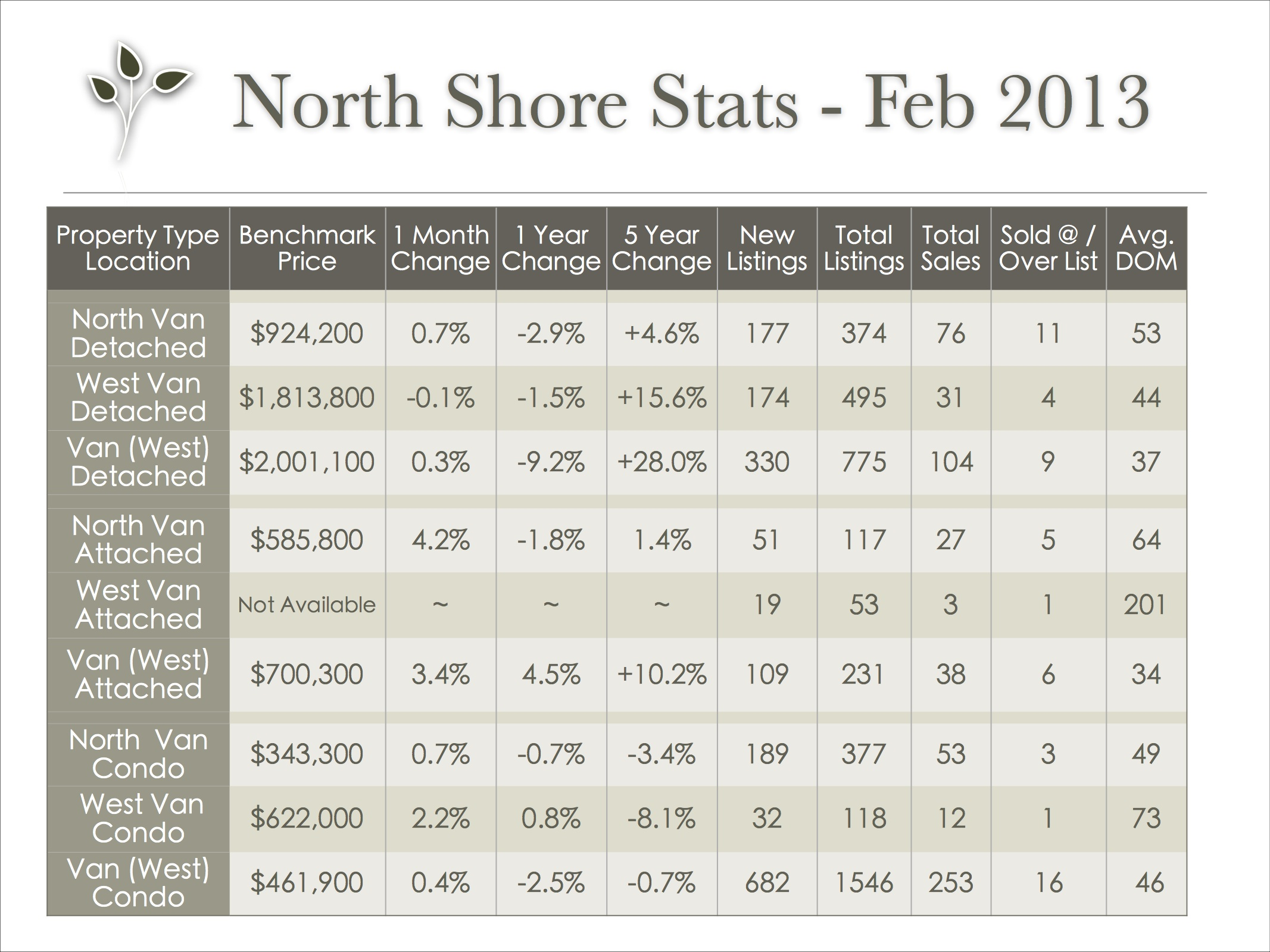 vancouver_stats_feb_2013