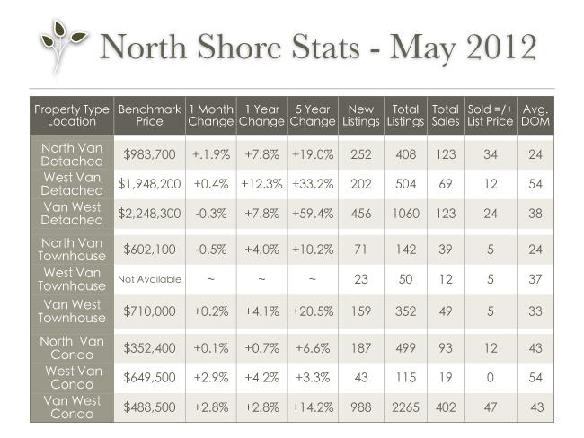 vancouver_stats_may_2012