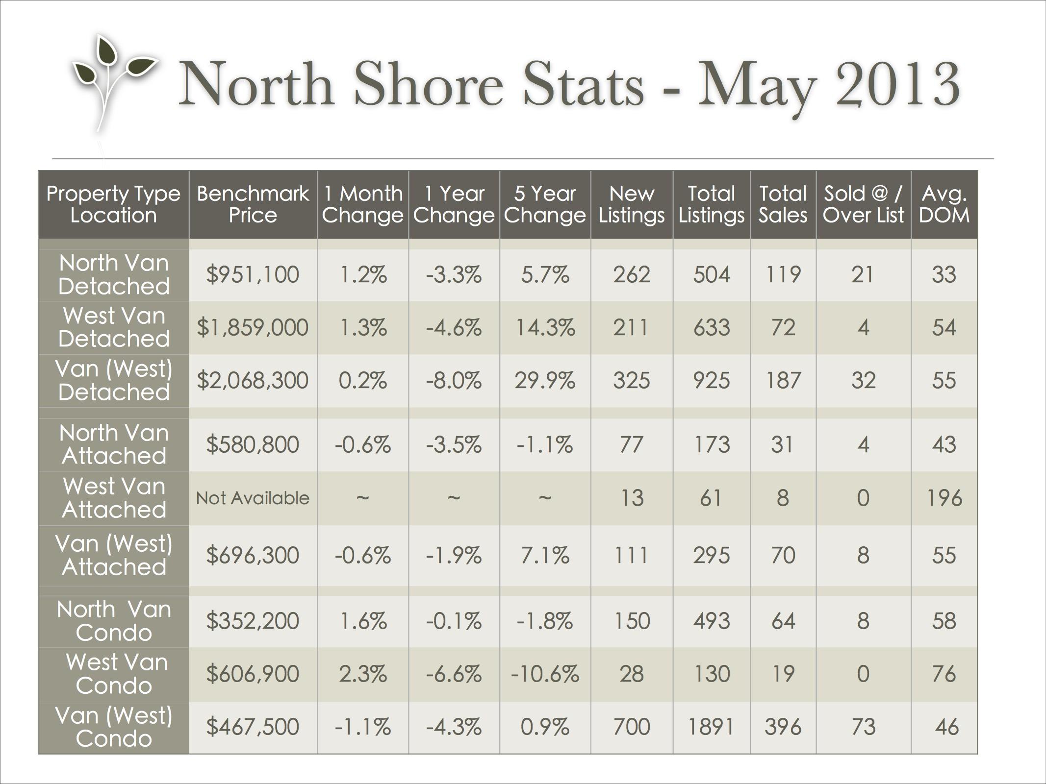 vancouver_stats_may_2013