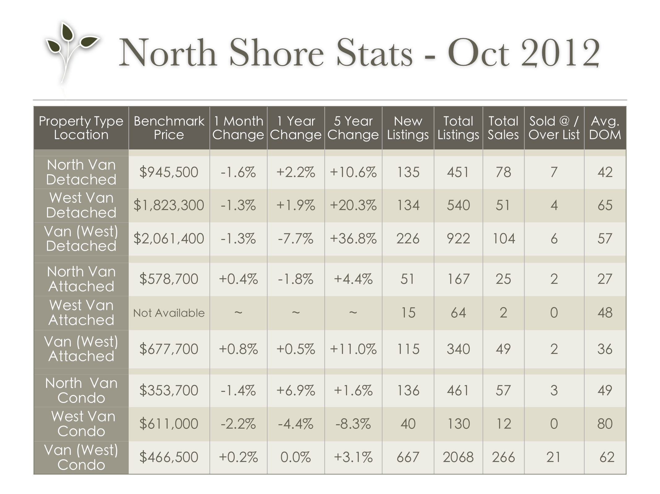 vancouver_stats_oct_2012