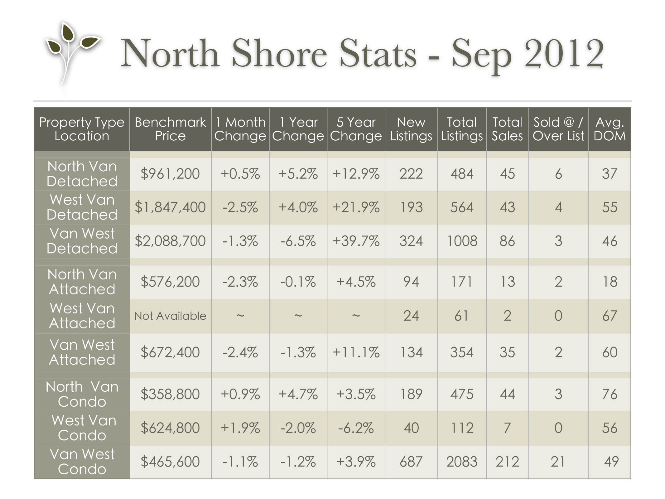 vancouver_stats_sep_2012